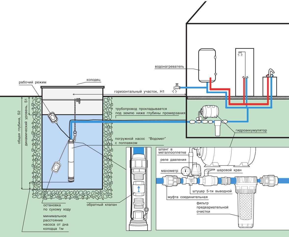 Как установить насос в скважину?