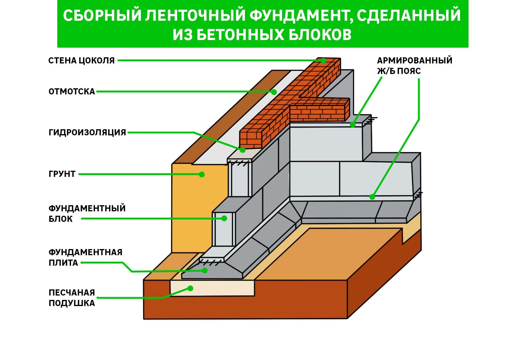 Расход арматуры на 1 м3 бетона фундамента: нормы армирования