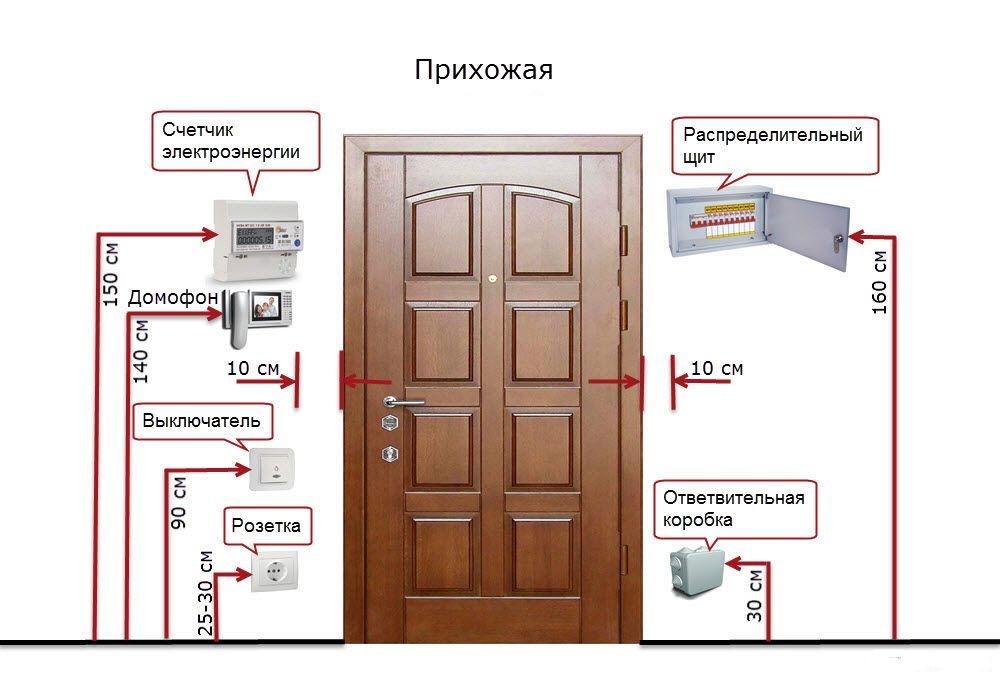 Обозначение выключателей и розеток на чертежах