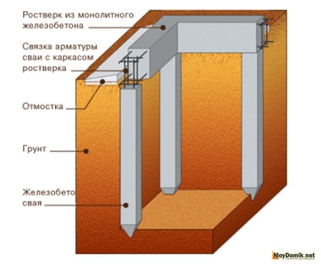 глубина промерзания грунта в рязанской области