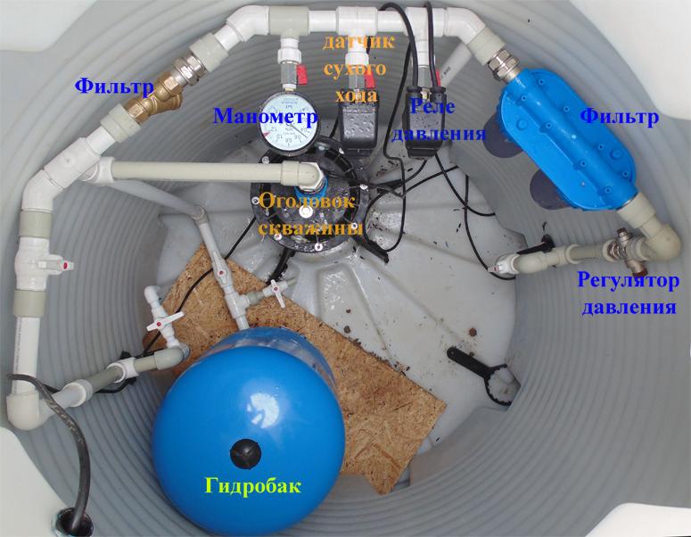 Как происходит подключение погружного насоса в скважину