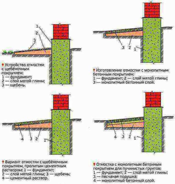 застывание бетона в зависимости от температуры
