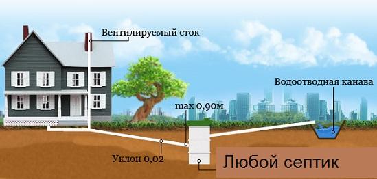 Выгребная яма с переливом — канализация