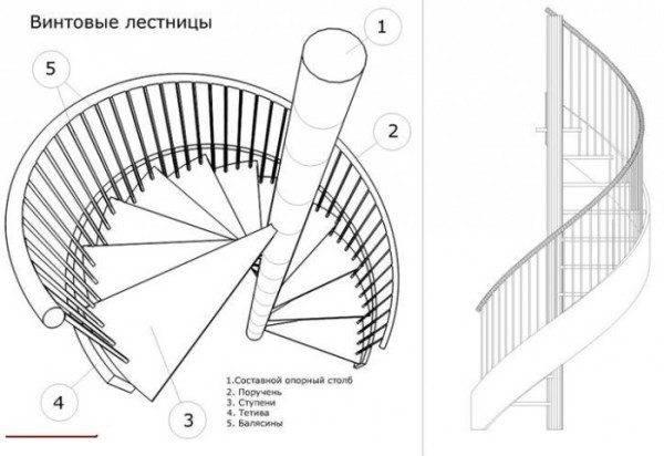 Круговая лестница своими руками - всё о лестницах