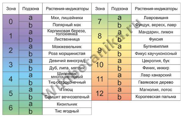 зоны зимостойкости растений