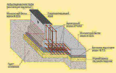 фундамент под газобетонный дом