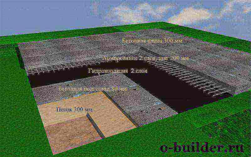 Сколько стоит фундамент под стоящий дом, простой расчет стоимости