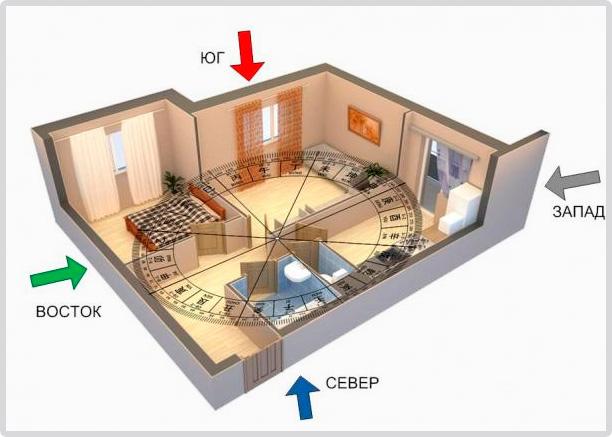 феншуй ру квартиры зоны