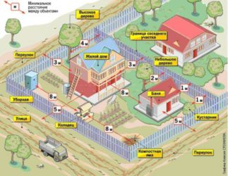 Нормы строительства на дачном участке