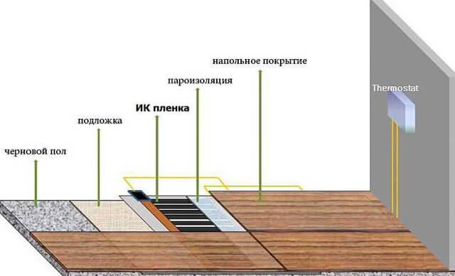 Полы в деревянном доме: что такое черновой пол?   terraskom