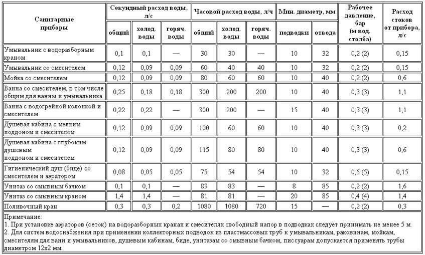 Расчет расхода воды по диаметру трубы и давлению: калькулятор, формула и таблица снип 2.04.01-85