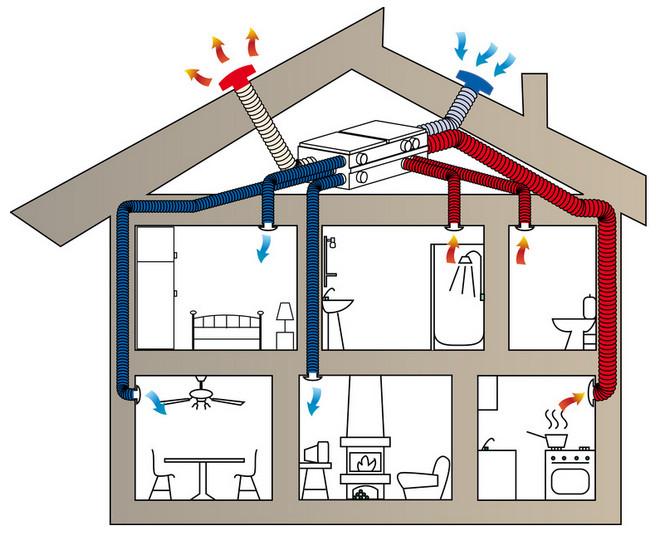 как правильно сделать вытяжку в частном доме