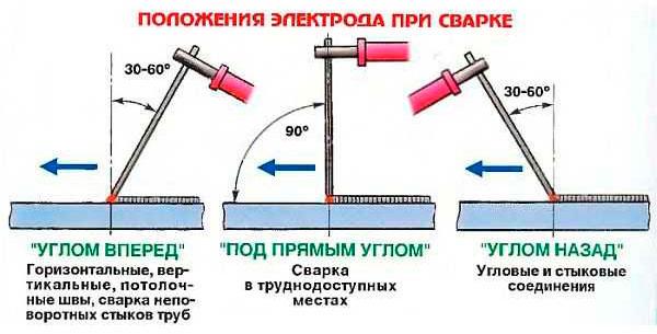 Техника ручной дуговой сварки труб покрытыми электродами   сварка и сварщик