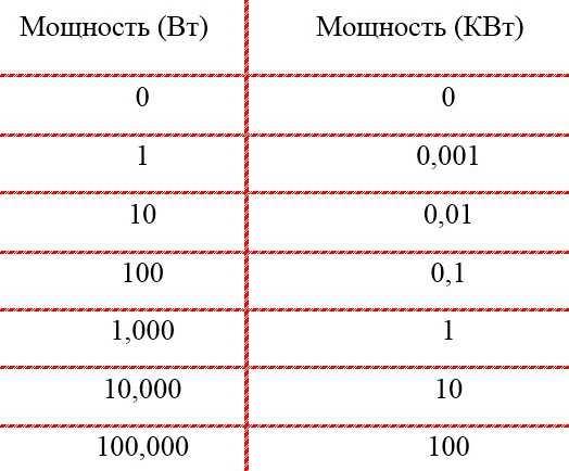 Расшифровка единиц мощности: разница между киловаттом и киловольтом