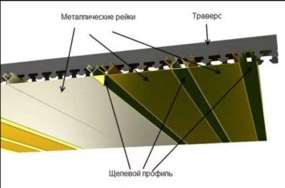 Реечный подвесной потолок: инструкция по установке