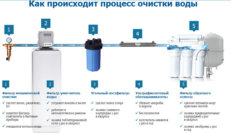 фильтр для воды проточный под мойку
