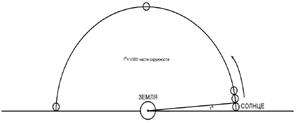 """Гипотенуза и угол """"α"""" прямоугольного треугольника"""