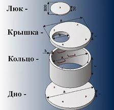 железобетонные крышки для канализации