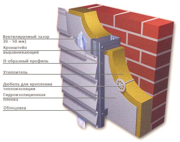 Вентилируемый фасад из клинкерной плитки – плюсы и минусы