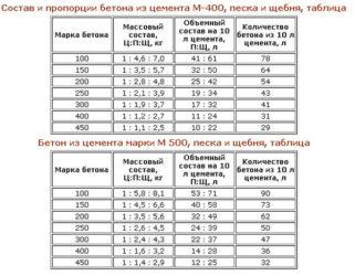 Цпс м300 (пескоцементная, цементно-песчаная смесь): пропорции, расход