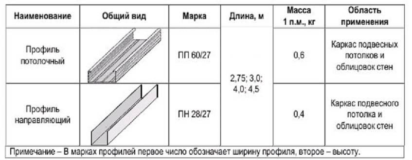 Профиль для гипсокартона (69 фото): размеры, виды и назначение профиля для гкл, применение металлических стартовых вариантов
