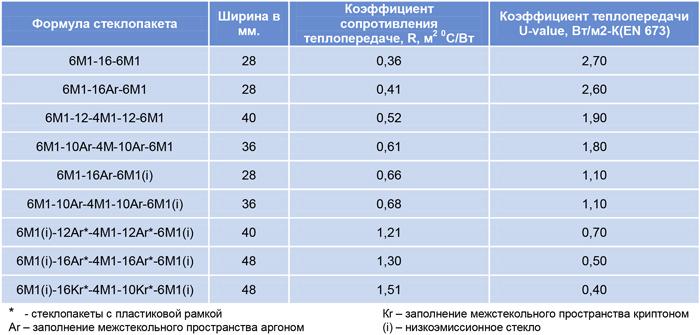 Таблица теплопроводности стеклопакетов - про тепло | про уют в вашем доме