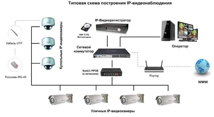 Монтаж систем видеонаблюдения в москве - сравнить цены и купить
