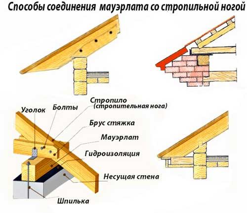 Для чего служит материал мауэрлат, какие способы монтажа существуют, установка и размеры