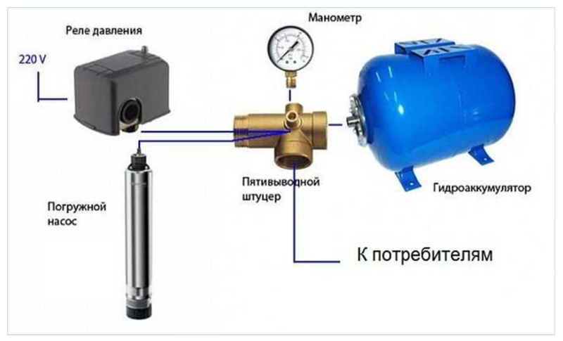 настройка гидроаккумулятора водоснабжения с реле давлением