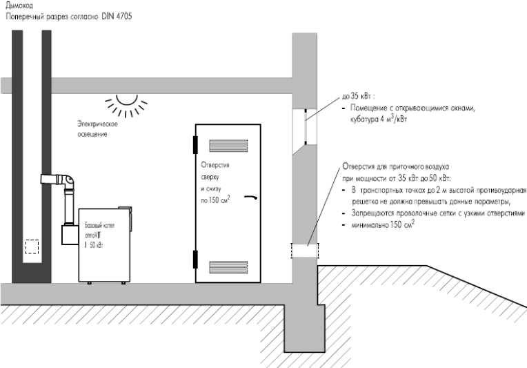 Устройство вытяжки для газового котла в частном доме
