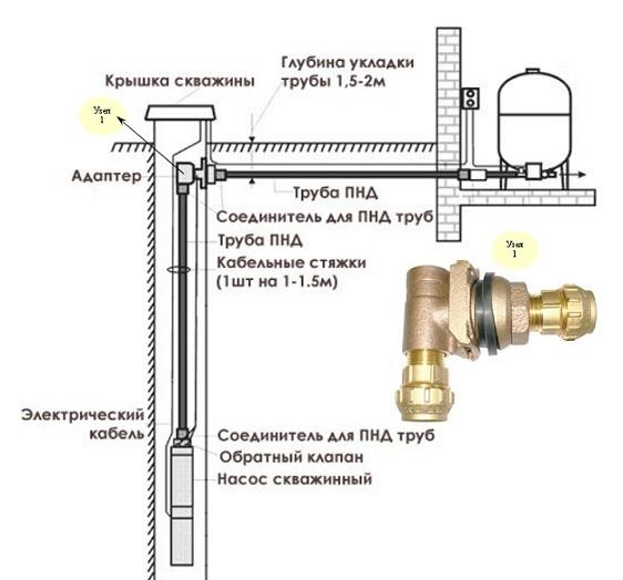 Фильтр для воды в квартиру: нужны или нет для очистки, виды, какую бытовую систему выбрать для установки на водопровод, обзор производителей и цены на модели