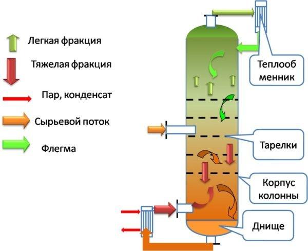 Мини спирт завод - самодельная ректификационная колонна