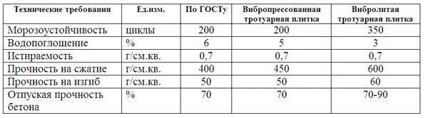 Методы производства и виды тротуарной плитки
