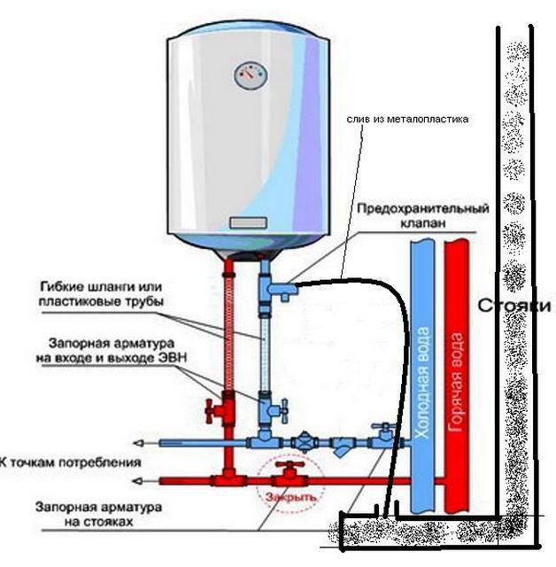Как выполняется крепление водонагревателя к стене?