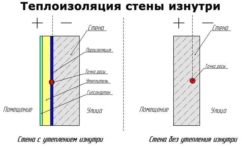 Какой стороной крепить пароизоляцию: назначение и виды пароизоляции, методы определения сторон материала, технология и этапы монтажа