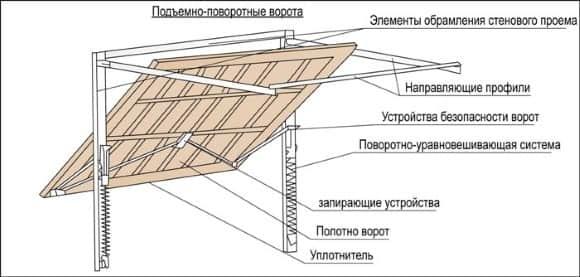 Разновидности ворот для гаража подъемные: их характеристики и размерные показатели