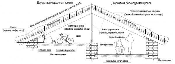 Угол наклона крыши: как рассчитать, таблицыстройкод
