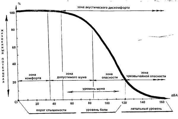 Таблица уровня шума в децибелах