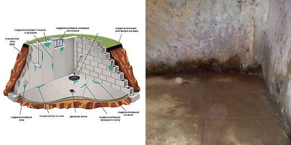 виды гидроизоляции фундаментов