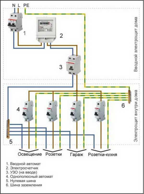 Что такое однолинейная схема электроснабжения и какие требования для её проектирования