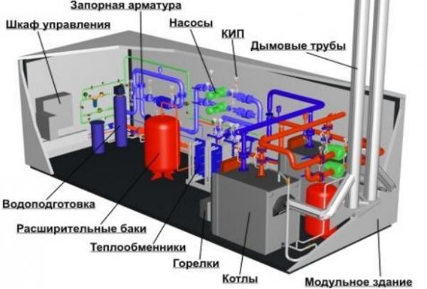 как работает газовый котел