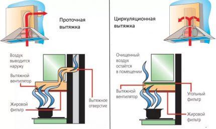 Вытяжка для кухни без отвода в вентиляцию: принцип работы, виды и лучшие модели