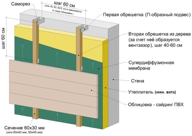 Утеплитель для стен дома снаружи под сайдинг: варианты для фасада деревянного дома, пенопласт и пеноплекс для наружного применения