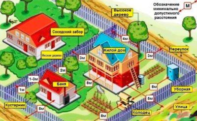 Нормативная база снип для регулирования расстояния между постройками на соседних участках