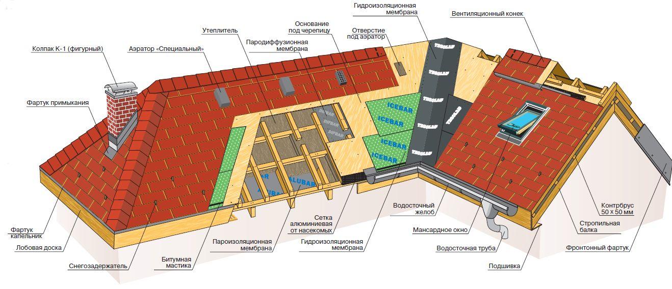 Технониколь для крыши гаража: как покрыть своими руками, плюсы и минусы, правила укладки и технология монтажа