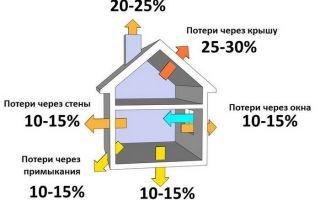 Расчёт теплопотерь дома: формулы для вычисления потери тепла в помещении