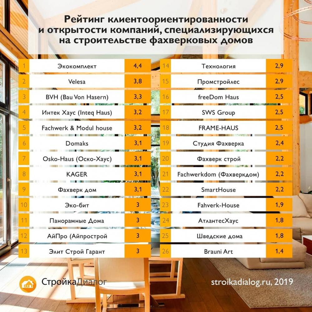 Рейтинг лучших строительных компаний загородных домов москвы на 2019 год