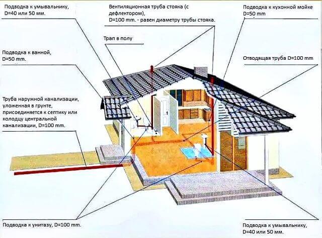 Септик из бетонных колец (46 фото): переливной для дачи, схема вентиляции и установка своими руками