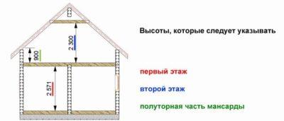 Какая бывает высота потолков в «хрущевках»?