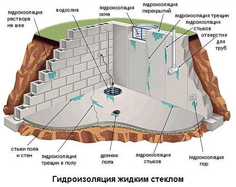 Жидкое стекло: использование для гидроизоляции бетона
